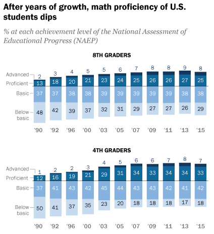 After years of growth, math proficiency of U.S. students dips