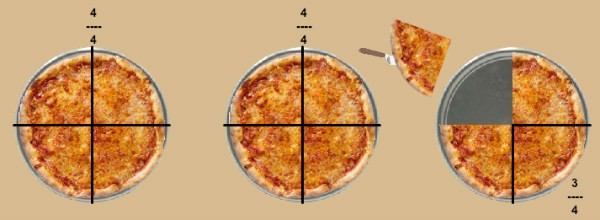 Illustrate mixed fractions with Pizza