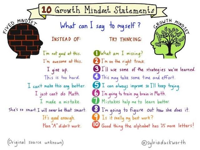 List of 10 growth mindset vs. fixed mindset statements