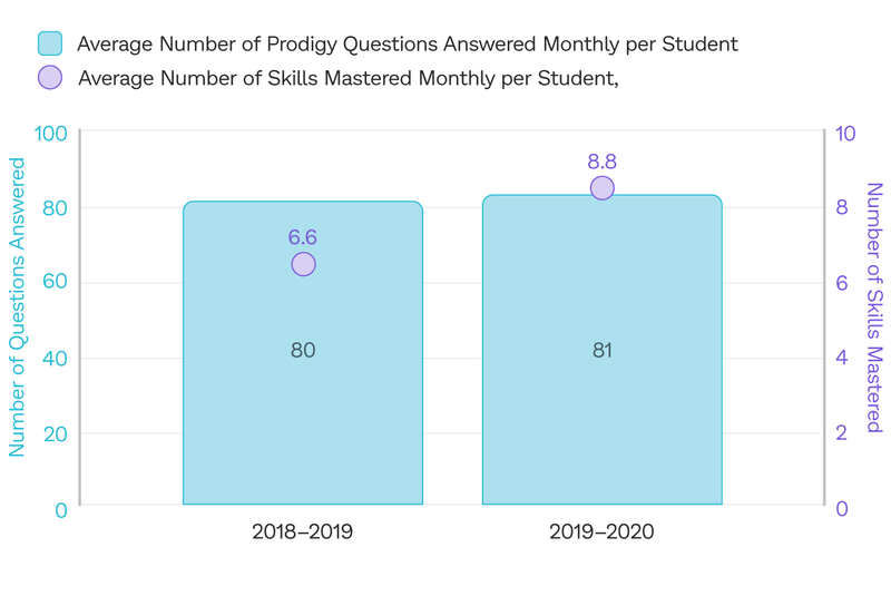 On average, students from Beulah Elementary School mastered more skills per month in 2019-20 compared to 2018-19 with the help of dedicated Prodigy usage.