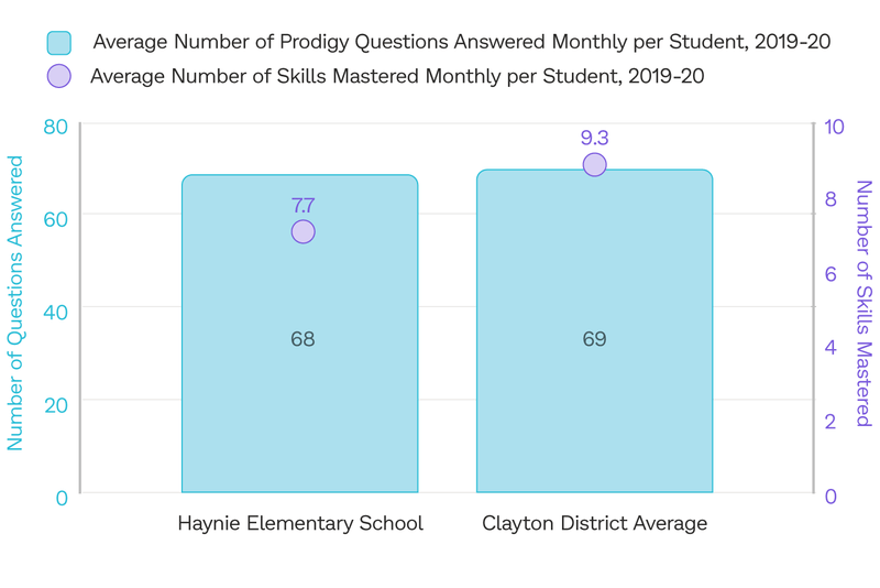 The average number of questions answered and math skills mastered by students in Clayton County Public Schools who play Prodigy, compared to Haynie Elementary.