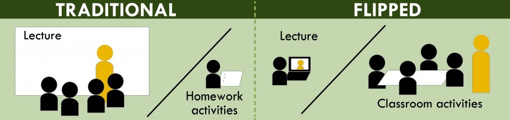 An image showing the difference between traditional and flipped classrooms.