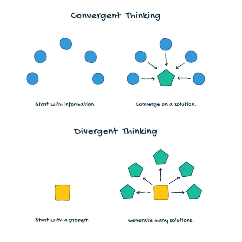 convergent thinking  and divergent thinking diagram