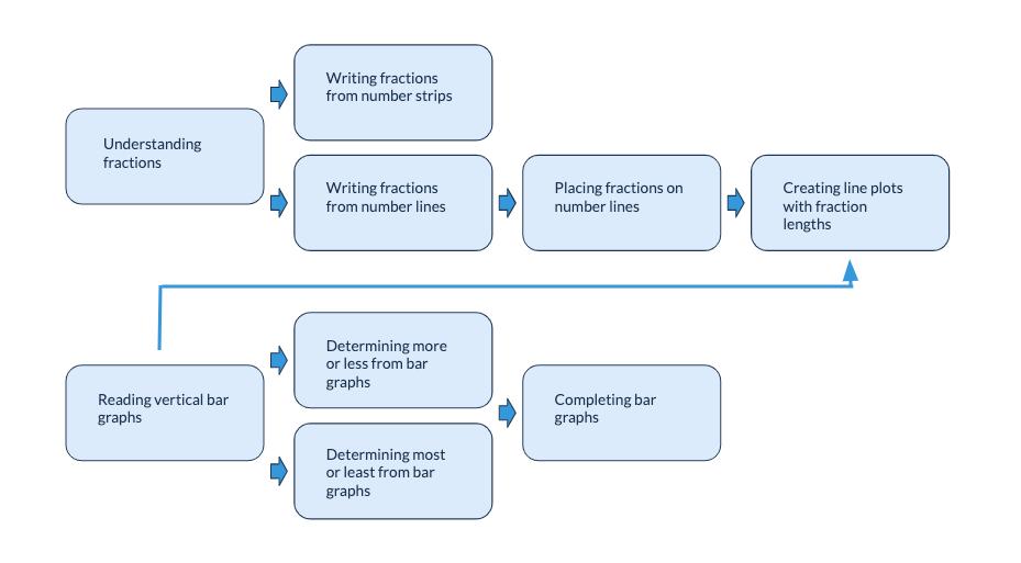 Chart demonstrating Prodigy's algorithm