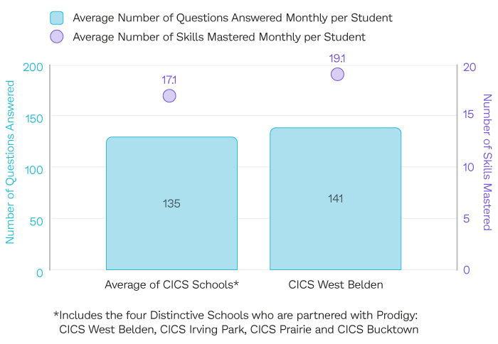 The average number of Prodigy Math Game questions answered and math skills mastered monthly per student at West Belden Elementary School in the 2018 2019 and 2019 2020 school years, compared to the average of CICS Schools.