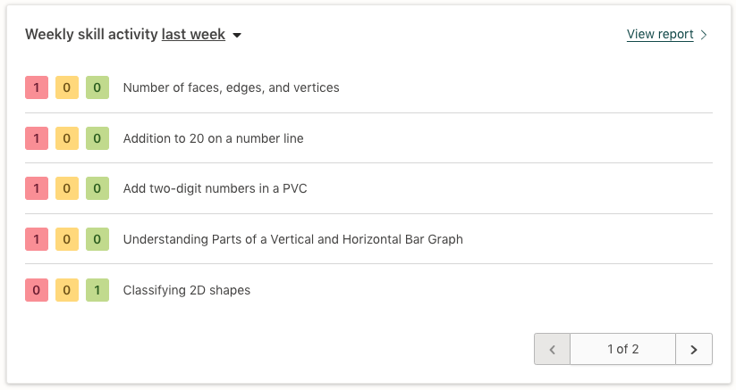 Screenshot of the weekly skill activity widget in the Prodigy teacher dashboard.