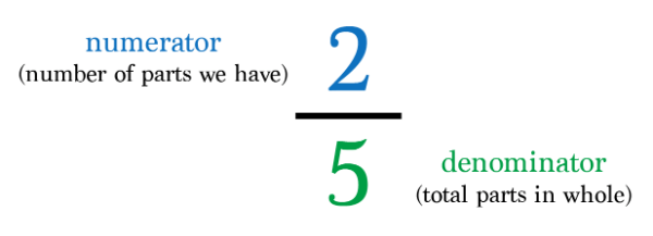 Defining three types of fractions