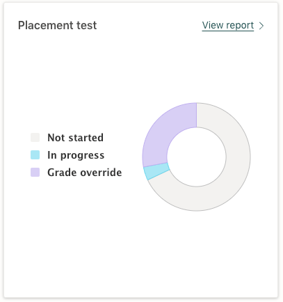 Screenshot of the Placement Test widget in the Prodigy teacher dashboard.