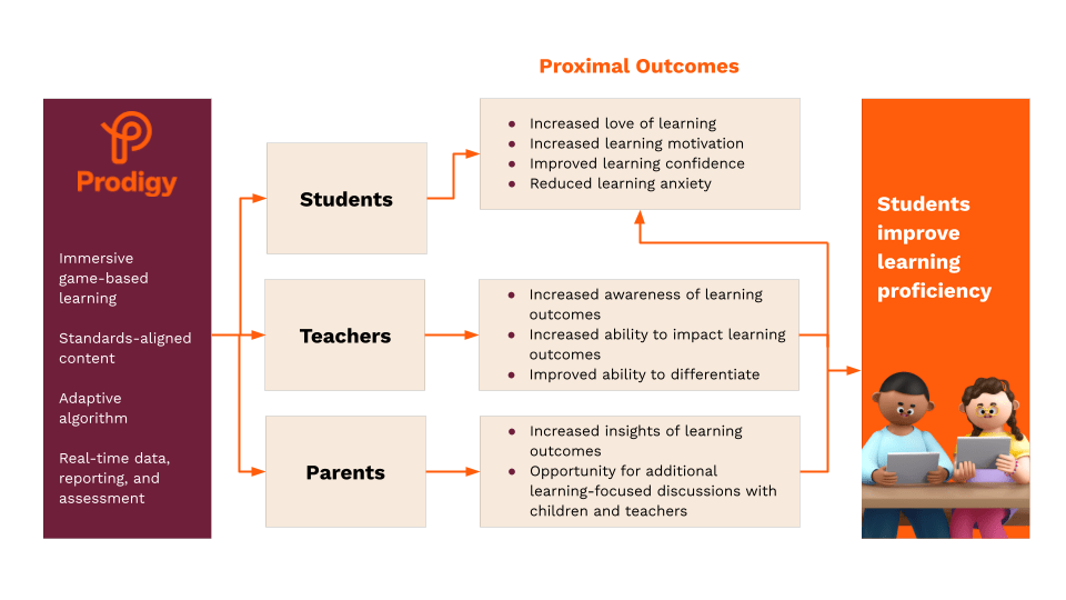 Chart outline how different Prodigy Education users get research-backed outcomes