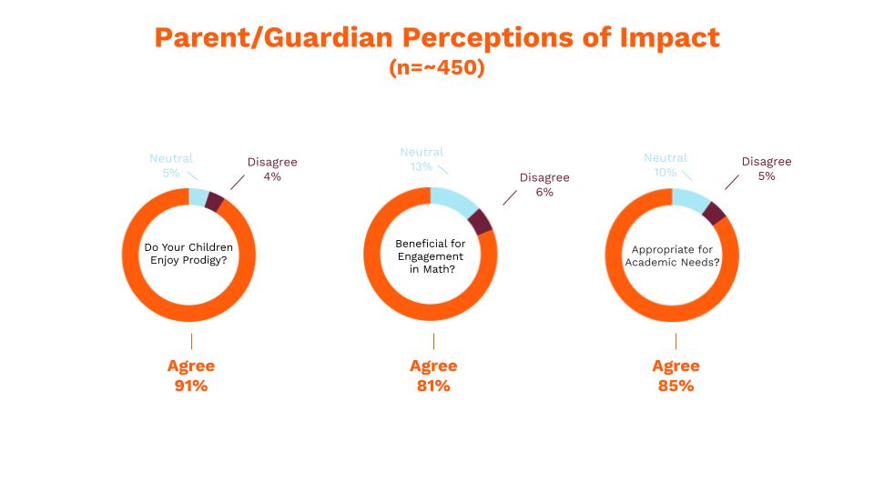 Parent/Guardian Perceptions of Impact, Prodigy Education