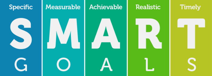 An image explaining what SMART goals are, specific, measurable, achievable, realistic and timely.
