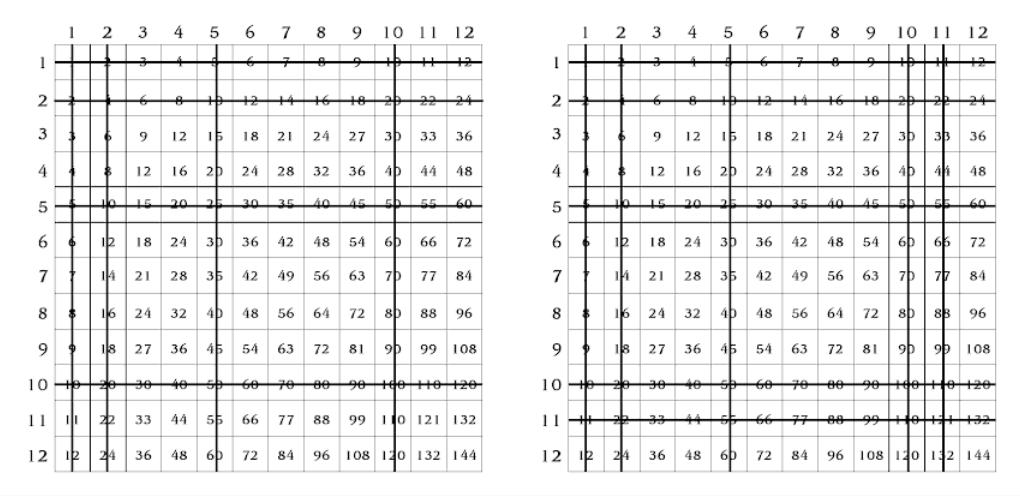 Dual multiplication table