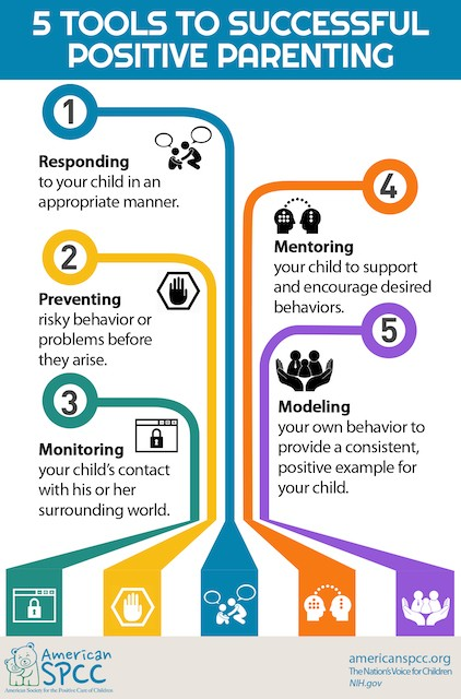 Infographic: 5 tools to successful positive parenting