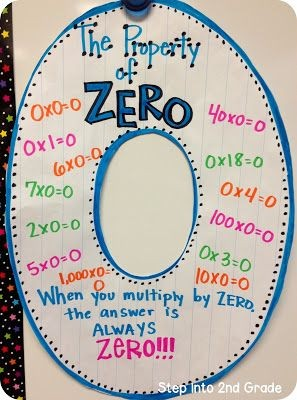 hand drawing The property of zero
