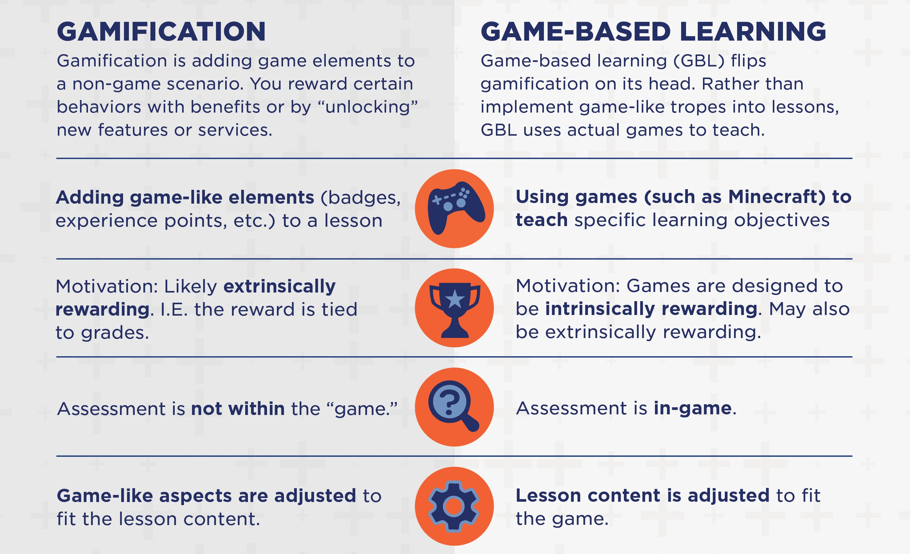 An infographic published by EdSurge outlining the differences between gamification and game-based learning.