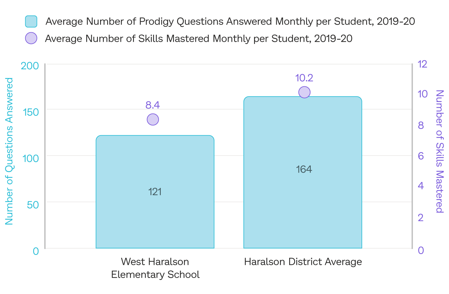 The average number of questions answered and math skills mastered by students in Haralson County School District who play Prodigy, compared to West Haralson Elementary in the 2019 to 2020 school year.
