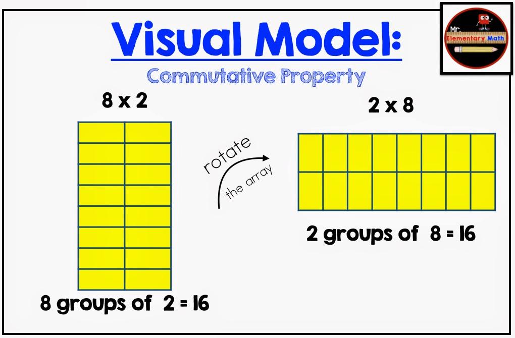 visual model commutative property
