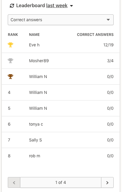 Screenshot of the weekly leaderboard in the Prodigy teacher dashboard.