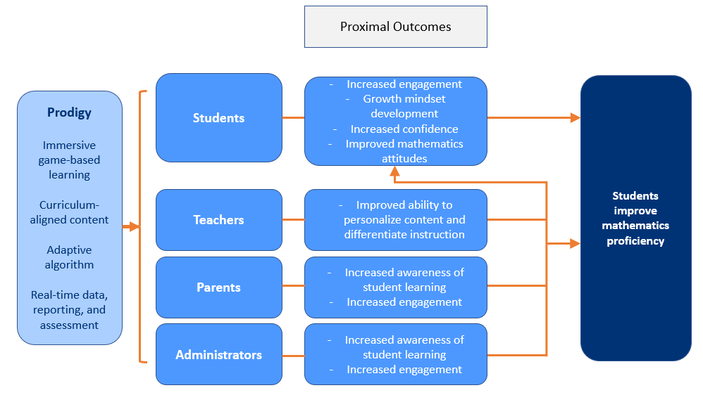 Chart of Prodigy's logic model