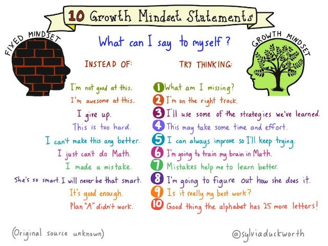 List of 10 growth mindset vs. fixed mindset statements