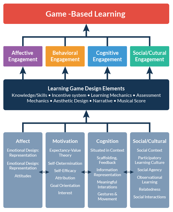 Chart depicting game-based learning design elements
