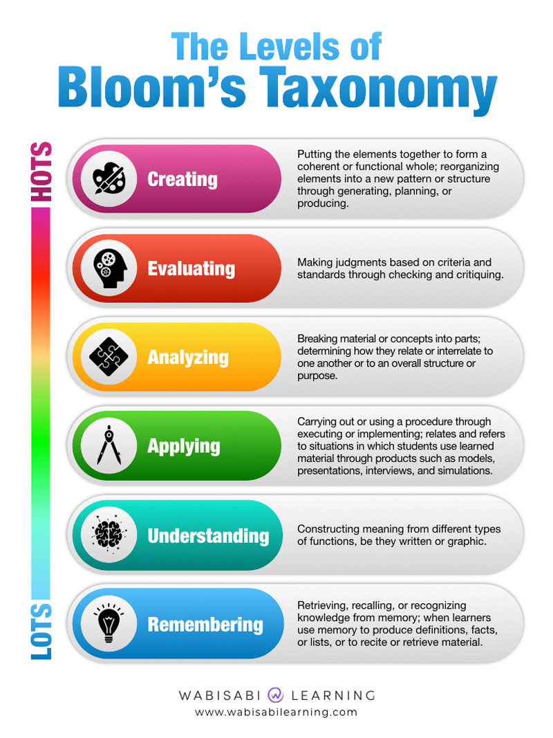 How To Promote 21st Century Skills In Your School Prodigy Education